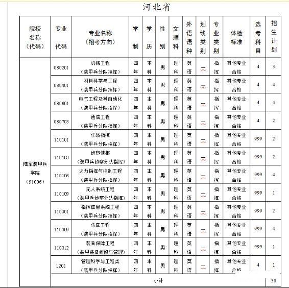 解放军陆军装甲兵学院2020年在河北招生计划