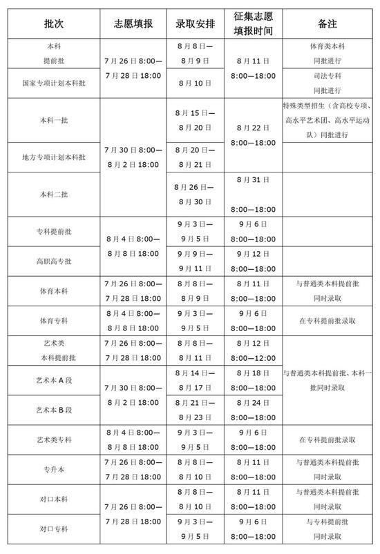 80余所高校在河南招生预估分数线
