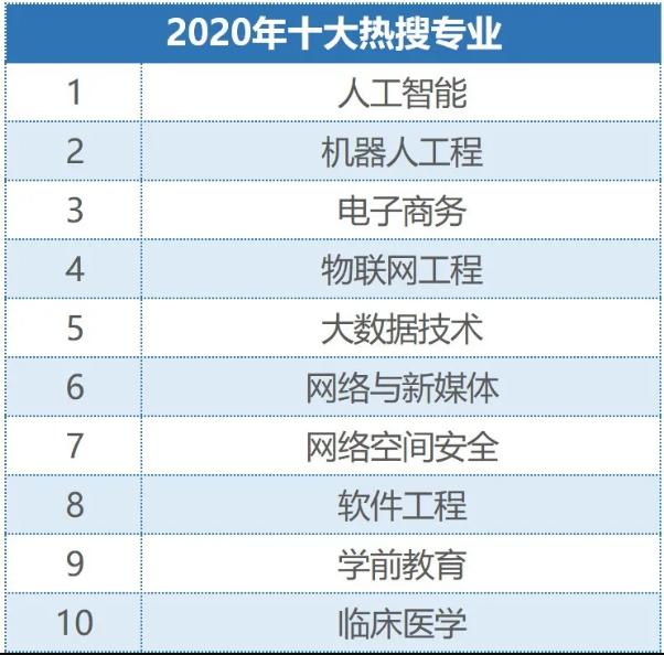 2020年考生最热衷的十大专业