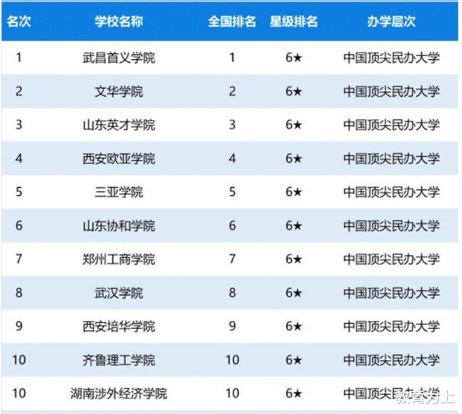 2020年中国民办大学星级排名:73所高校获四星级以上!你的学校呢